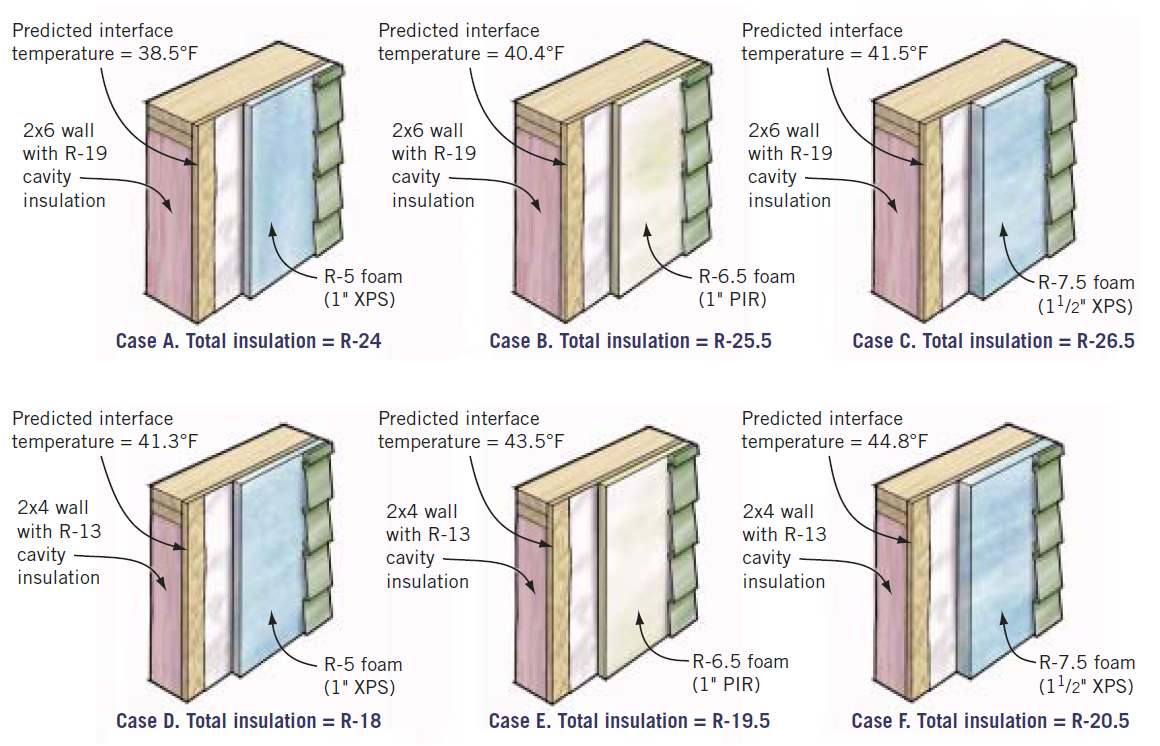 Robust walls jlc online building envelope insulation for What insulation to use in 2x6 walls