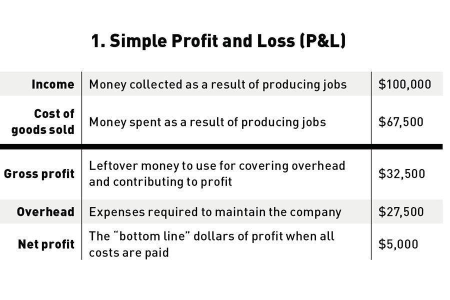 Profit Is Not A Happy Accident Jlc Online Finance