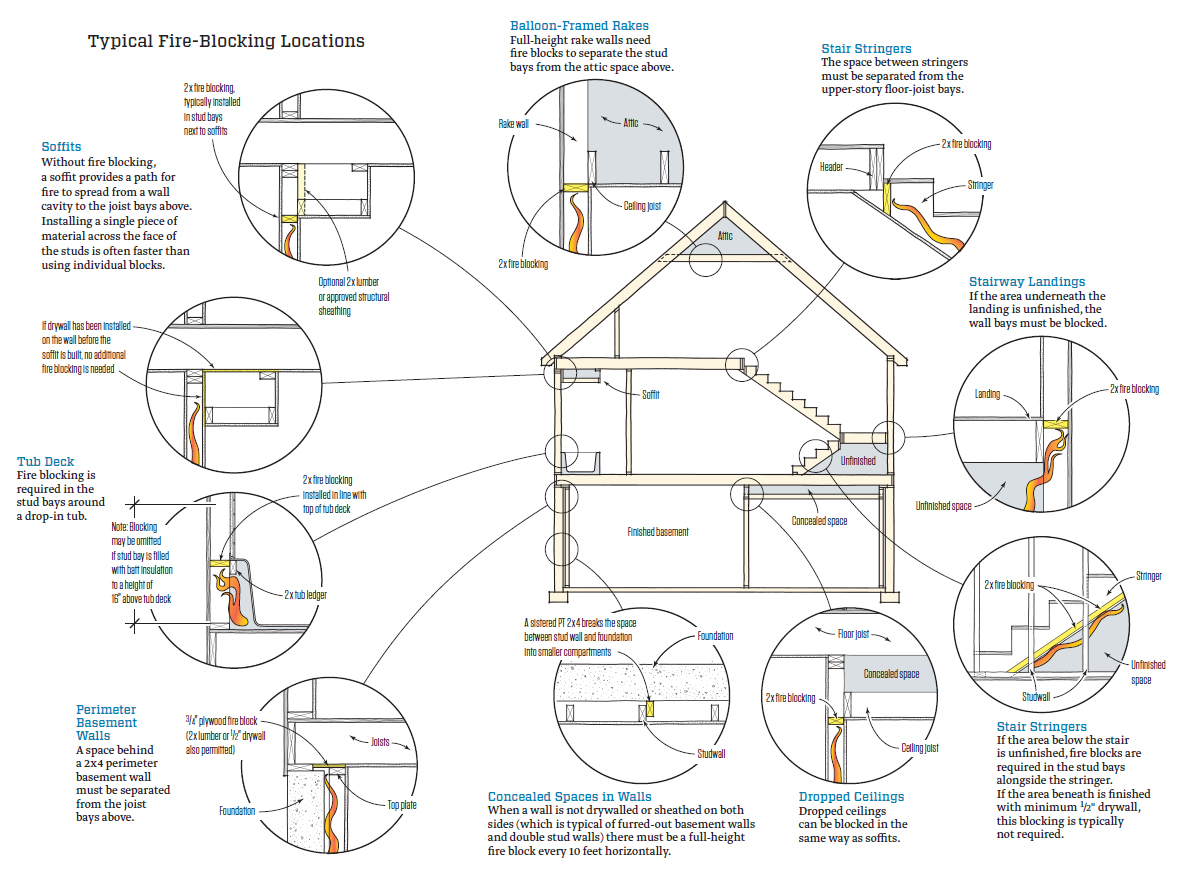 fire blocking illo top ten code violations jlc online building codes, fire safety