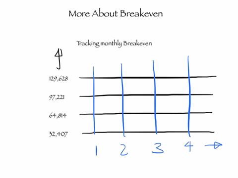 Do The Math Tracking Breakeven Jlc Online Business