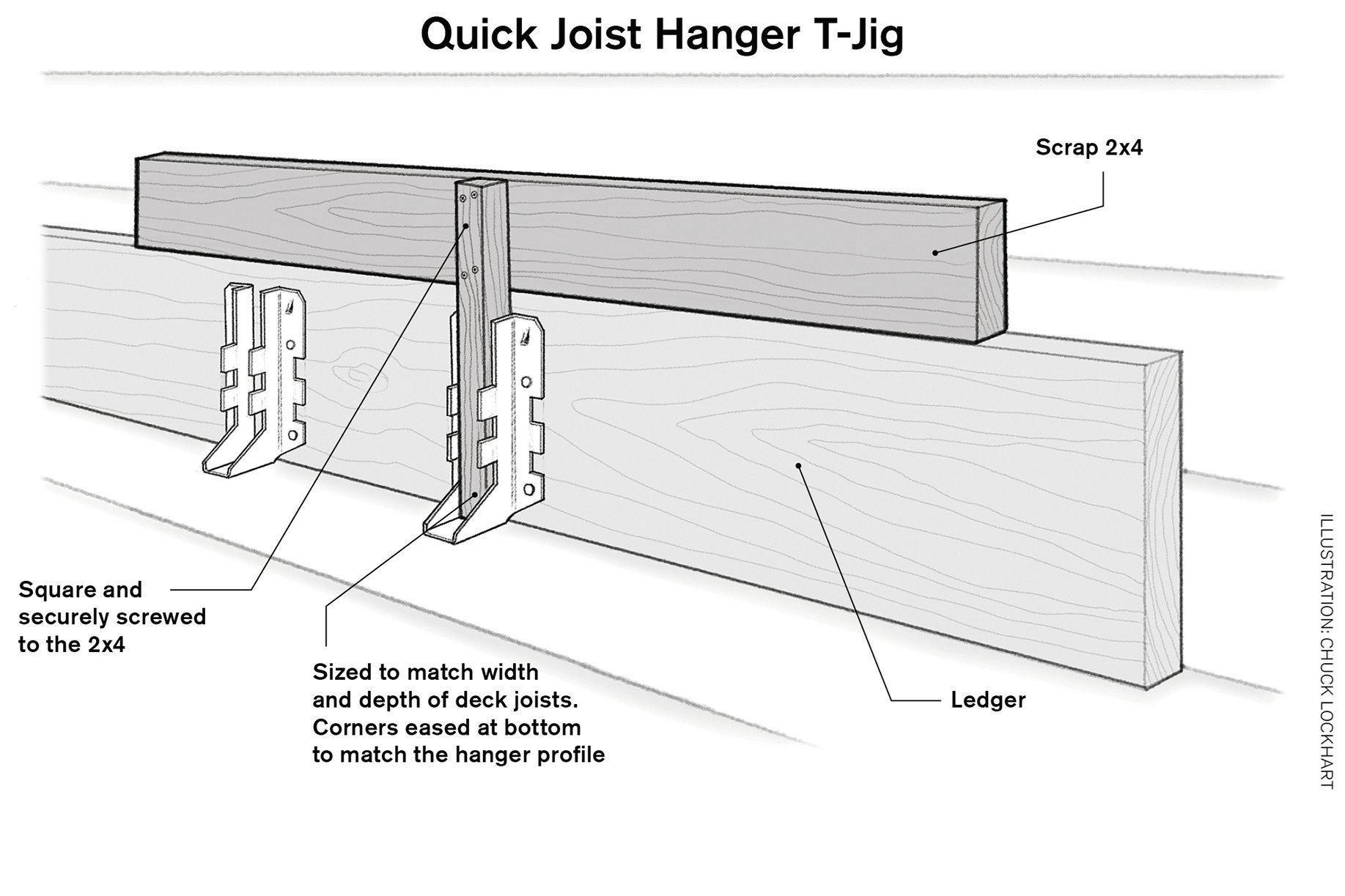 Fast Joist Hanger Installation Professional Deck Builder