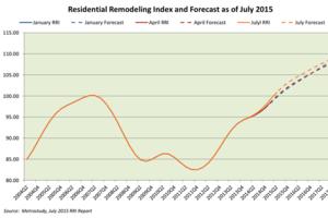 2Q's Remodeling Volume Surpassed Old Peak, Latest RRI Finds
