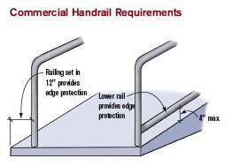 Figure 2. Handrails are required on commercial ramps when the total rise exceeds 6 inches. Most other rail requirements are similar to those in the IRC, with one exception. Edge protection must be provided so that it's harder for canes, crutches, or wheelchairs to go off the ramp below the handrail.