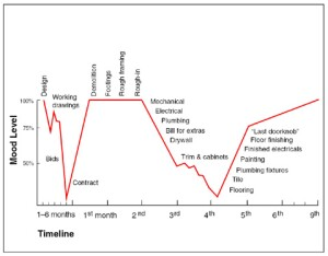 THE HOMEOWNER'S EMOTIONAL ROLLER COASTER -- This chart has circulated in various forms since first appearing in REMODELING magazine in 1985.