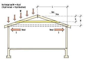Rafter Ties and Shallow-Pitch Roofs