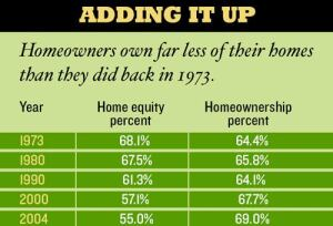 FALLING FORTUNES: Between 1973 and 2004, homeowner equity fell as homeownership overall rose. As a result, Americans now own less of their homes than they did in the 1970s and 1980s.