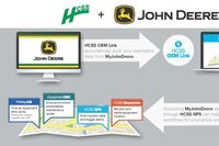 HCSS partners with John Deere to Streamline Data Reporting and Optimize Fleet Management