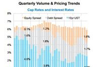 Transaction Velocity Highs and Lows of Q1 2015