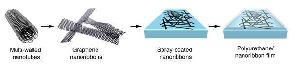The nanoribbon film is fabricated via a multi-step process.