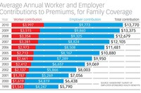Health Insurance Costs Rising for Workers, Providers