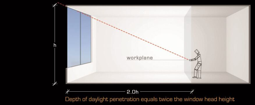 Figure 5: Depth of daylight penetration equals twice the window head height.