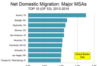 America's Top 10 Domestic Migration Hubs