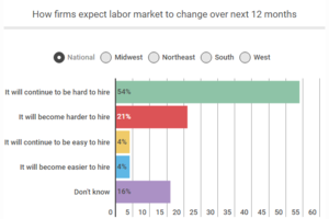 Most Contractors have Skilled Labor Shortage