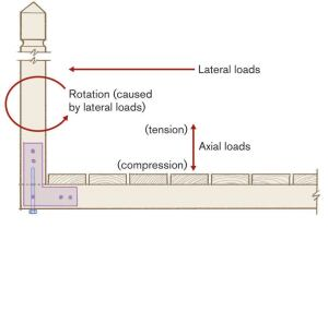 Misusing L-straps in this configuration may cause the base of the post to split under lateral loads.