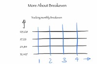 Do the Math - Tracking Breakeven