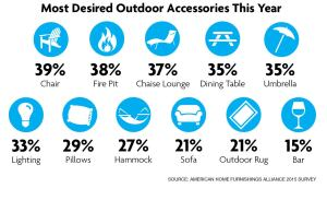 Survey says: Respondents identified all the outdoor products they plan to purchase this year.
