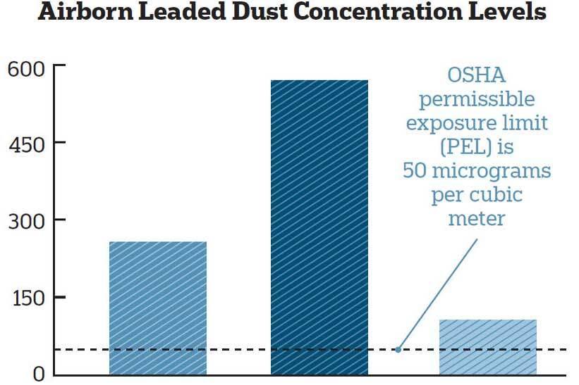 Who Rules? EPA and OSHA Rules Regarding Lead Paint