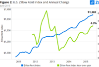 Hot Markets See Runaway Rents Amid Dropping For-Sale Inventory