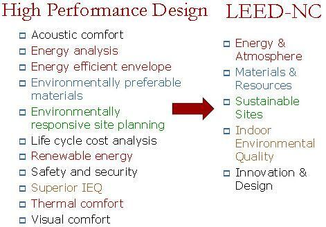 building with high-performance sustainable materials pdf
