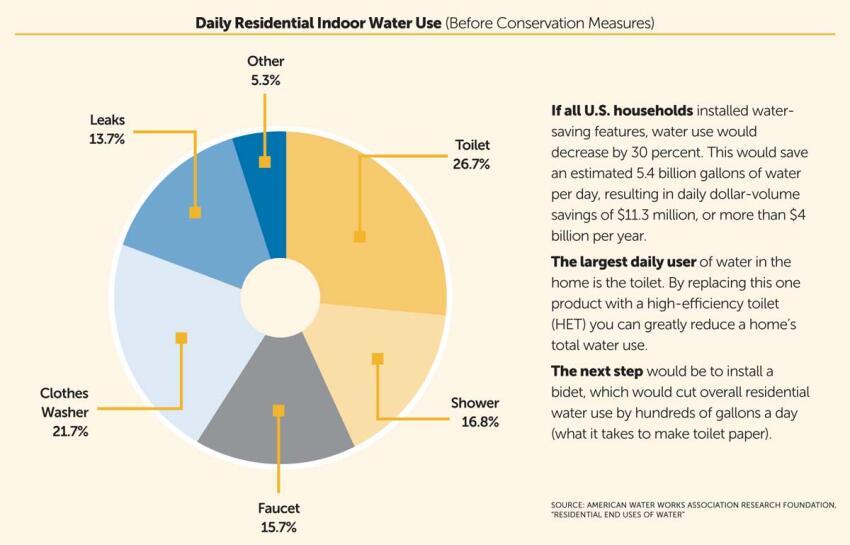 Eco Plumbing 101: Green Faucets & Fixtures