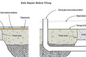 Q Amp A The Best Way To Repair A Hole In A Concrete Slab