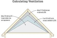 Calculating Attic Ventilation