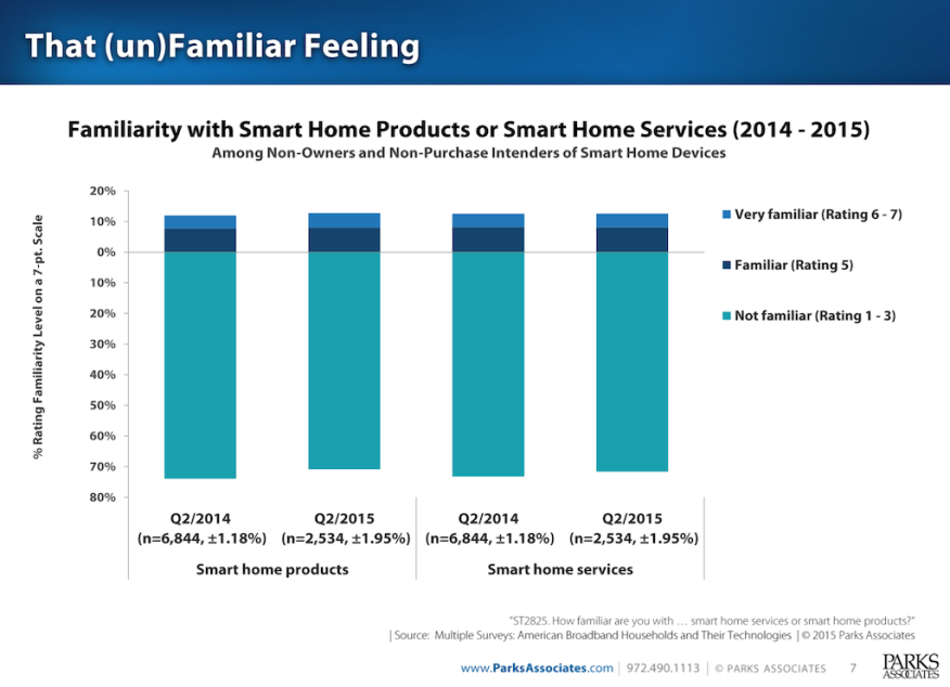 Smart Home familiarity and awareness measures from Parks Associates