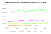 Single-Family Existing Home Sales Up 0.8%