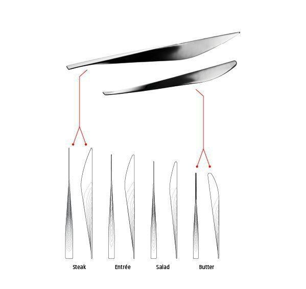Diagram highlighting ergonomic differences between a steak knife, used for cutting, and a butter knife, used for spreading.