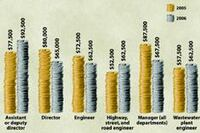 2007 salary survey: How do you stack up?