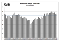 Strength Continues in 3Q Remodeling Index; Gains 4 Points