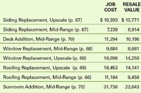 2005 Cost vs. Value Report