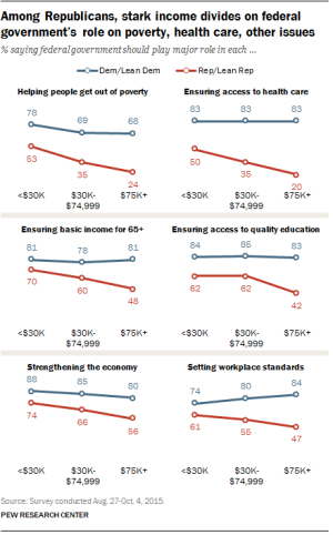 Pew Research survey data on policy issues.