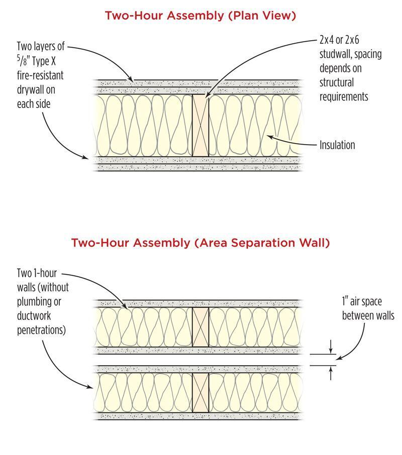 2 Hour Fire Wall Assembly : Fire protection for light wood framing jlc online