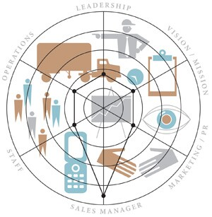 This circle diagram shows that there is too much focus on sales manager.