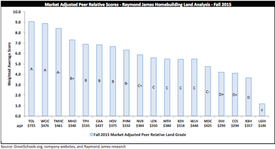 Raymond James ranks home builders by their land holdings in good school districts.