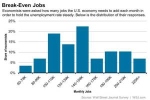 Wall Street Journal surveyed economists on jobs outlook.