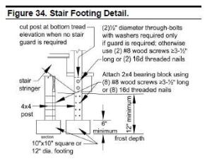 Some jurisdictions require footing support for stair stringers, such as this suggested detail in the DCA6.