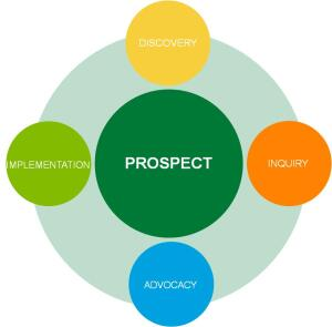 Put Prospects at the Center of the Sales Process