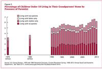 More Kids Live With Their Grandparents