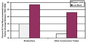 Non-traumatic musculoskeletal injury by construction rate group (WSIB Data: 1994-1998) from Construction Safety Association of Ontario.