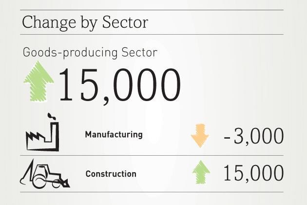 ADP Report: 15,000 Construction Jobs Added in January