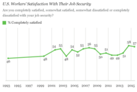 Americans' Satisfaction With Job Aspects Up From a Decade Ago