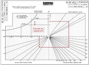Charting the project requirements and assumptions on the nomograph for a particular pump helps graphically determine the pressure required to overcome both gravity and friction in a concrete pumping system.