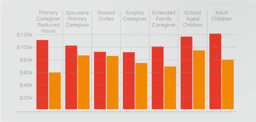 Average salary of respondents based on caregiving situation.