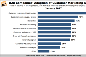 Top Marketing Activities Most Broadly Used by B2B Firms