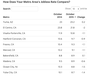 The WSJ looks at unemployment rate changes for 387 metros.