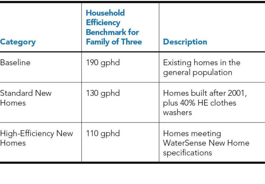 Existing homes in the study consume an average of 190 gallons per household per day (gphd). High-efficiency homes can reduce that to less than 110 gphd by following WaterSense standards and limiting leakage to 20 gallons per day or less.