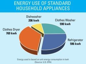 At current rates, EPA says clothes dryers use more energy than any other large home appliance.