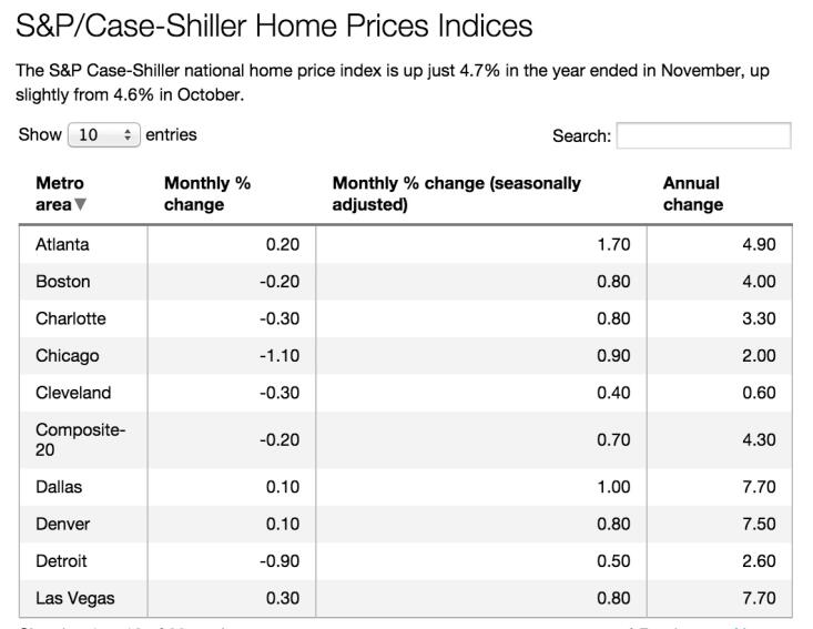 Case-Shiller: The 20-City Low-Down